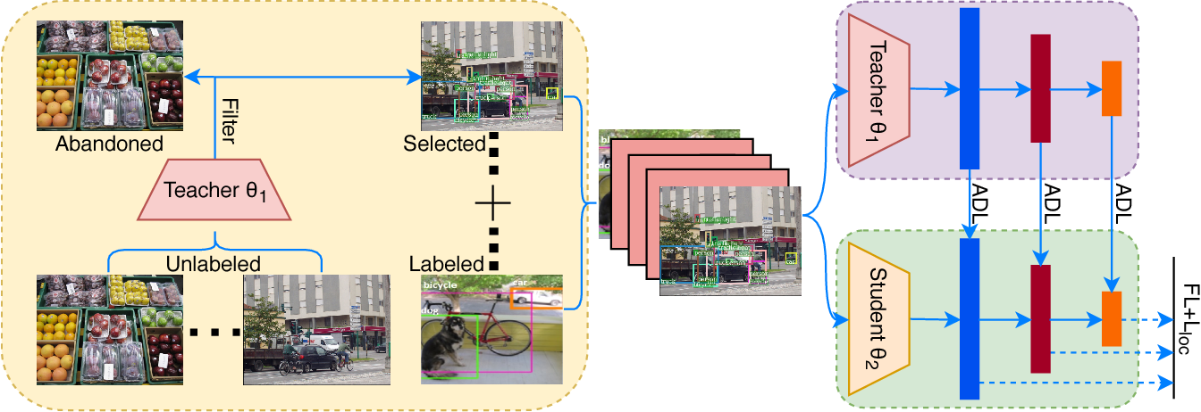 Figure 1 for Learning Efficient Detector with Semi-supervised Adaptive Distillation