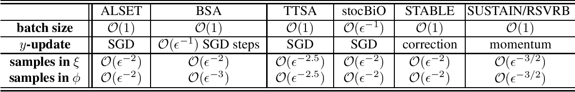 Figure 1 for Tighter Analysis of Alternating Stochastic Gradient Method for Stochastic Nested Problems