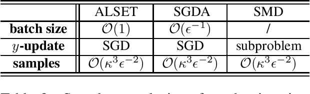 Figure 2 for Tighter Analysis of Alternating Stochastic Gradient Method for Stochastic Nested Problems