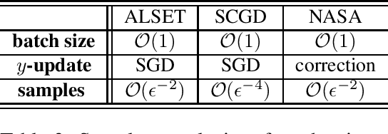 Figure 3 for Tighter Analysis of Alternating Stochastic Gradient Method for Stochastic Nested Problems