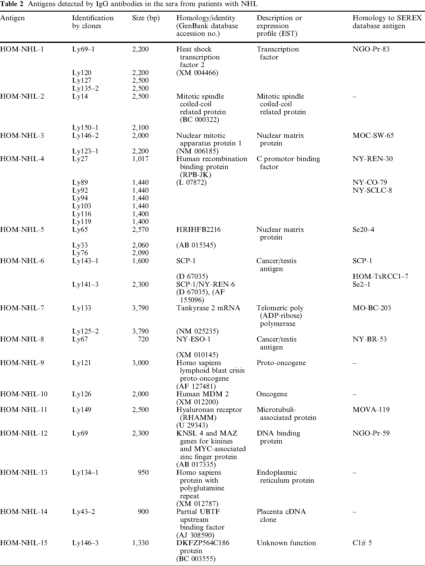 Analysis of the antibody repertoire of lymphoma patients