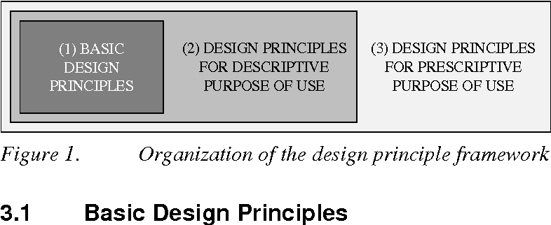 PDF] What makes a useful maturity model? a framework of
