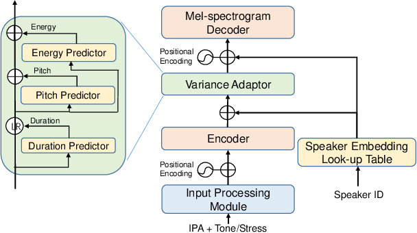 Figure 1 for Revisiting IPA-based Cross-lingual Text-to-speech