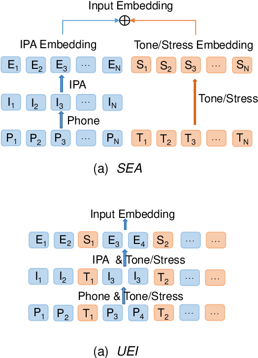 Figure 3 for Revisiting IPA-based Cross-lingual Text-to-speech