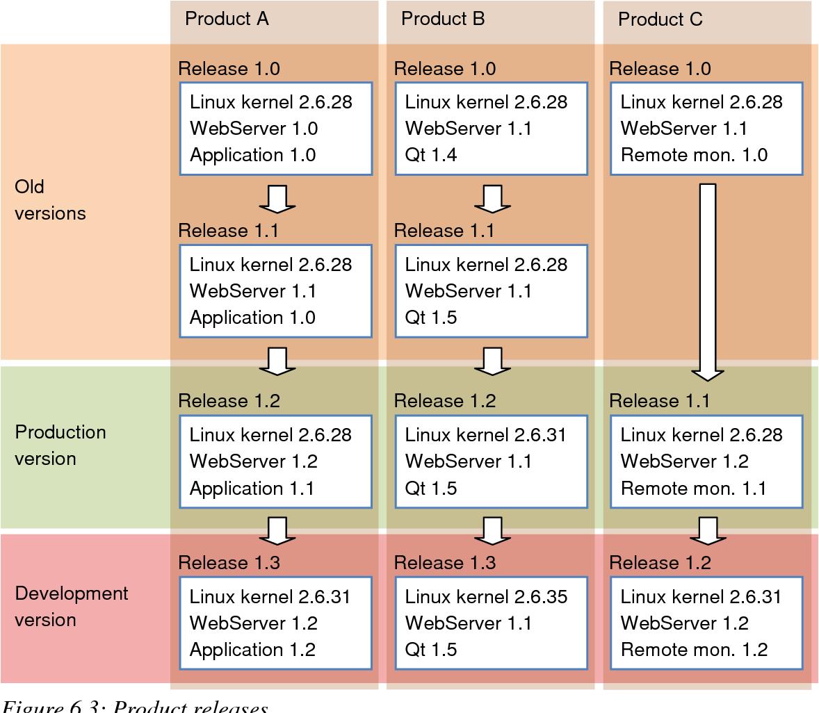 PDF] ARTTU LEPPÄKOSKI LIFE CYCLE MANAGEMENT FOR PROGRAMMABLE