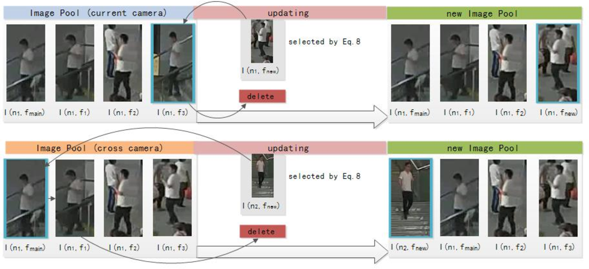 Figure 3 for A framework with updateable joint images re-ranking for Person Re-identification