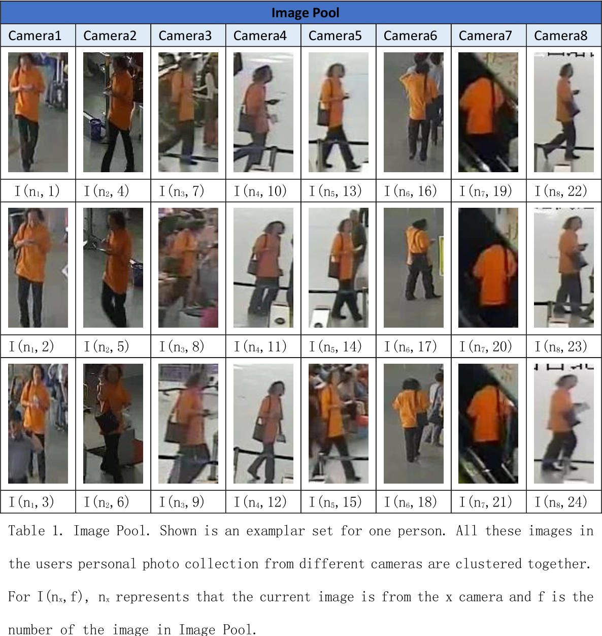 Figure 1 for A framework with updateable joint images re-ranking for Person Re-identification