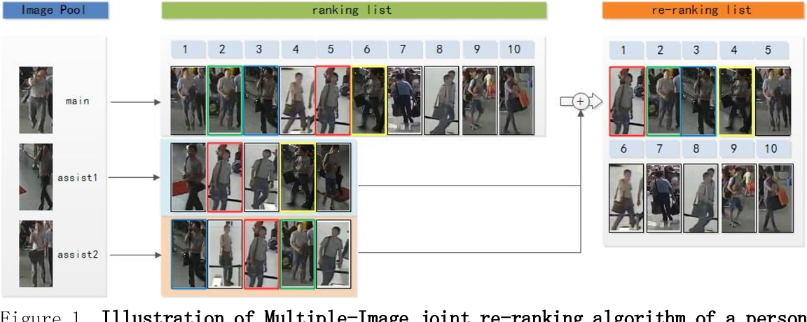 Figure 2 for A framework with updateable joint images re-ranking for Person Re-identification