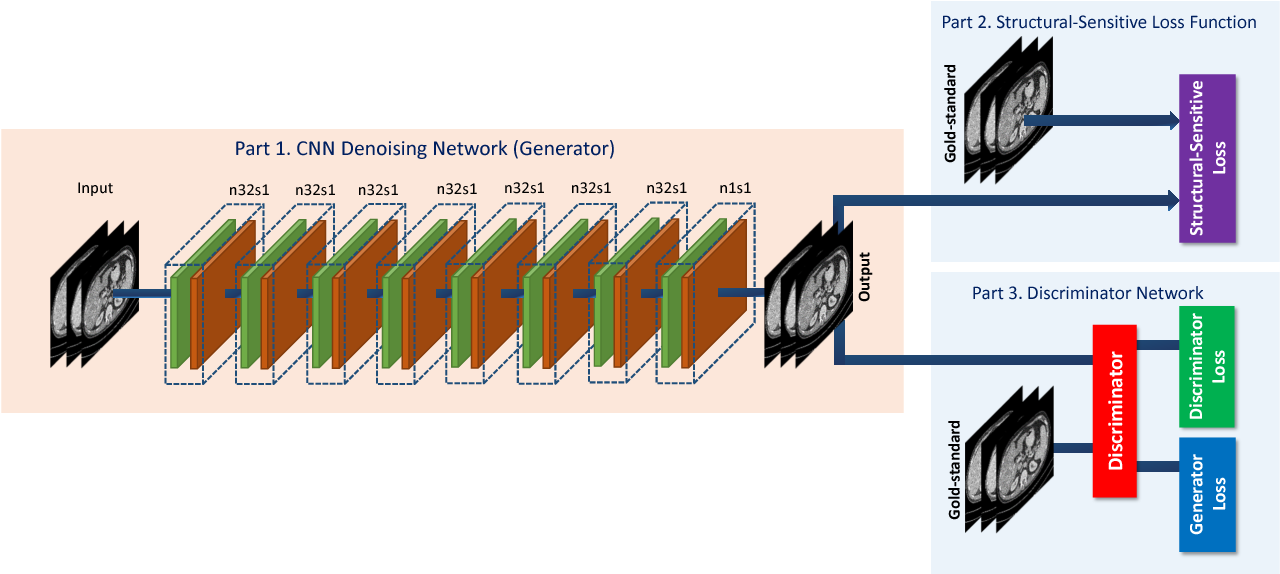 Figure 1 for Structure-sensitive Multi-scale Deep Neural Network for Low-Dose CT Denoising