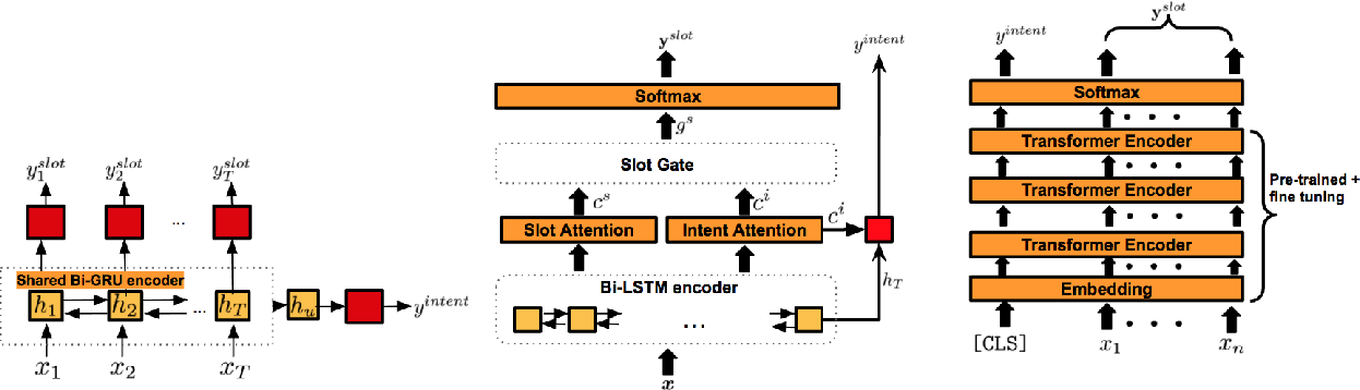 Figure 2 for Recent Neural Methods on Slot Filling and Intent Classification for Task-Oriented Dialogue Systems: A Survey