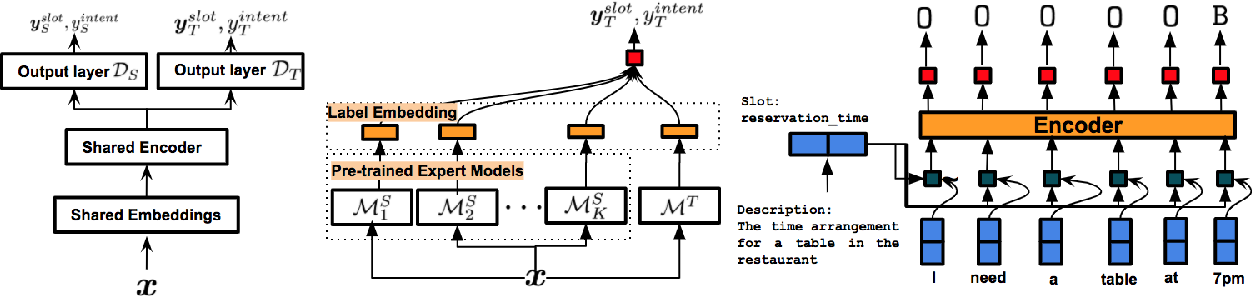 Figure 4 for Recent Neural Methods on Slot Filling and Intent Classification for Task-Oriented Dialogue Systems: A Survey