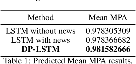 Figure 2 for DP-LSTM: Differential Privacy-inspired LSTM for Stock Prediction Using Financial News