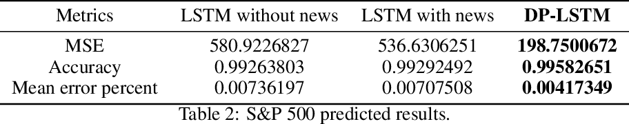 Figure 4 for DP-LSTM: Differential Privacy-inspired LSTM for Stock Prediction Using Financial News
