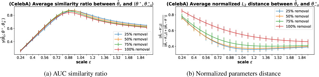 Figure 3 for SSSE: Efficiently Erasing Samples from Trained Machine Learning Models