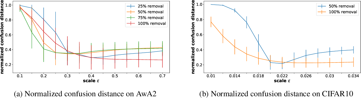 Figure 4 for SSSE: Efficiently Erasing Samples from Trained Machine Learning Models