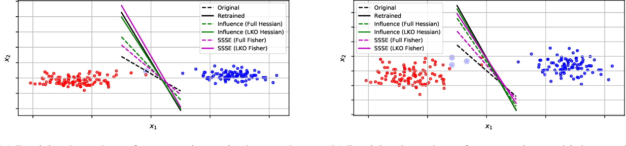 Figure 1 for SSSE: Efficiently Erasing Samples from Trained Machine Learning Models