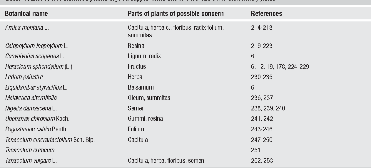 Table 4 from Plants and parts of plants used in food