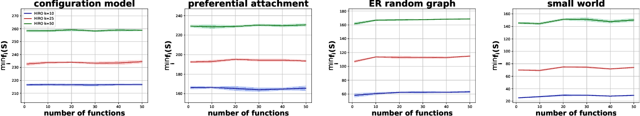 Figure 1 for Robust Influence Maximization for Hyperparametric Models