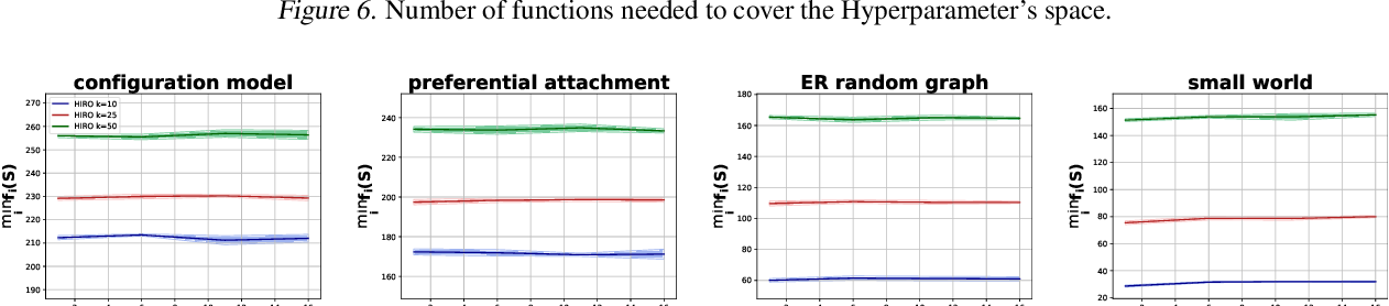 Figure 2 for Robust Influence Maximization for Hyperparametric Models