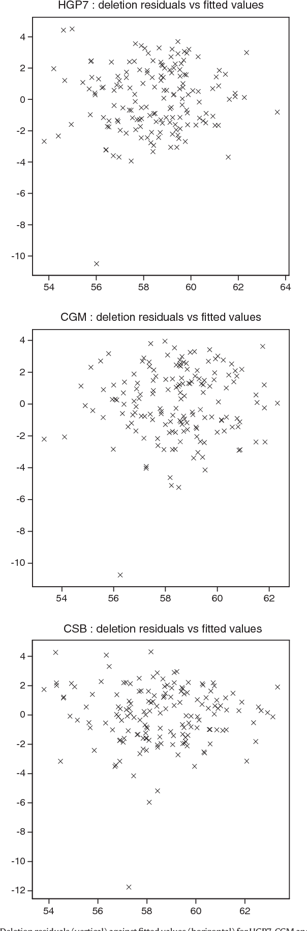 Lean meat prediction with HGP, CGM and CSB-Image-Meater, with prediction  accuracy evaluated for different proportions of gilts, boars and castrated  boars in ... e3db9dfc49fa