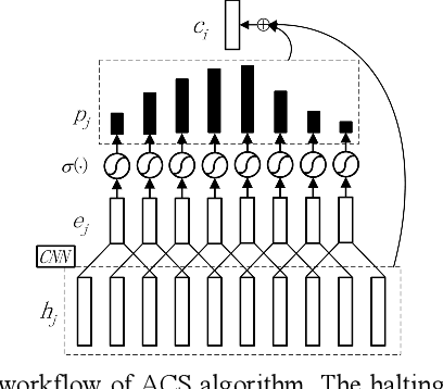 Figure 3 for End-to-end Speech Recognition with Adaptive Computation Steps