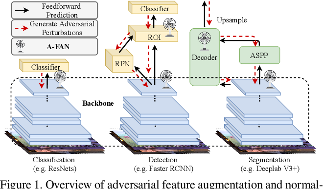 Figure 1 for Adversarial Feature Augmentation and Normalization for Visual Recognition