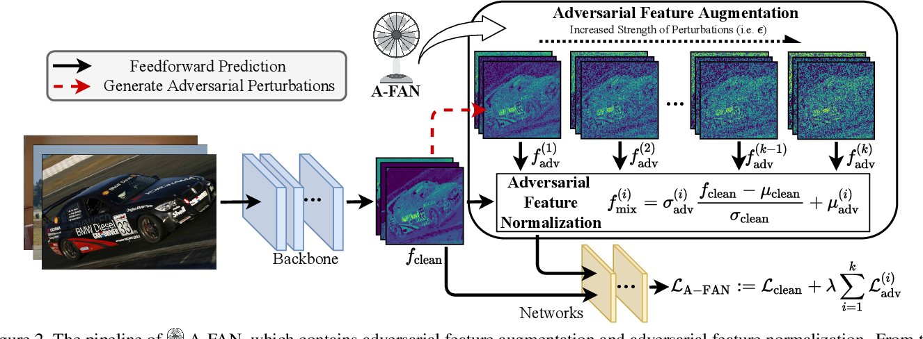 Figure 2 for Adversarial Feature Augmentation and Normalization for Visual Recognition