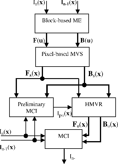 Figure 1 from Frame Rate Converter With Pixel-Based Motion Vectors ...