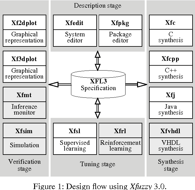 Figure 1 from Xfuzzy 3 0: a development environment for fuzzy