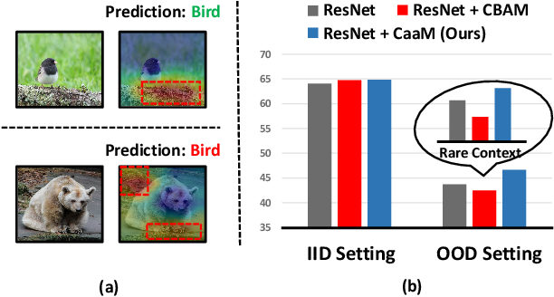 Figure 1 for Causal Attention for Unbiased Visual Recognition