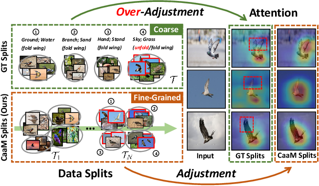 Figure 3 for Causal Attention for Unbiased Visual Recognition
