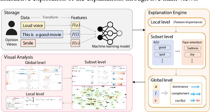 Figure 1 for M2Lens: Visualizing and Explaining Multimodal Models for Sentiment Analysis