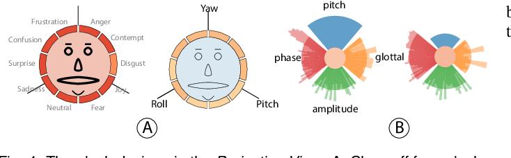 Figure 3 for M2Lens: Visualizing and Explaining Multimodal Models for Sentiment Analysis