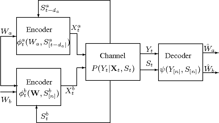 Fig. 2. Cooperative multiple-access channel with noisy state feedback.