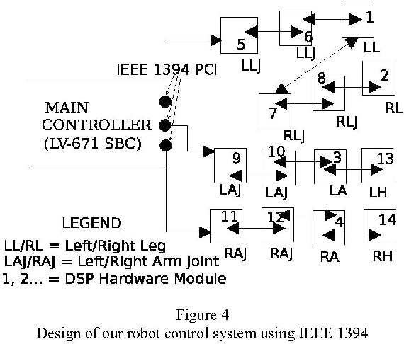 Development of a Network-based Real-Time Robot Control System over