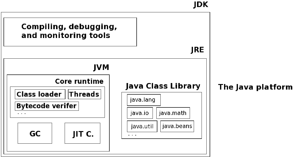 Figure 2 2 from The use of Java in large scientific