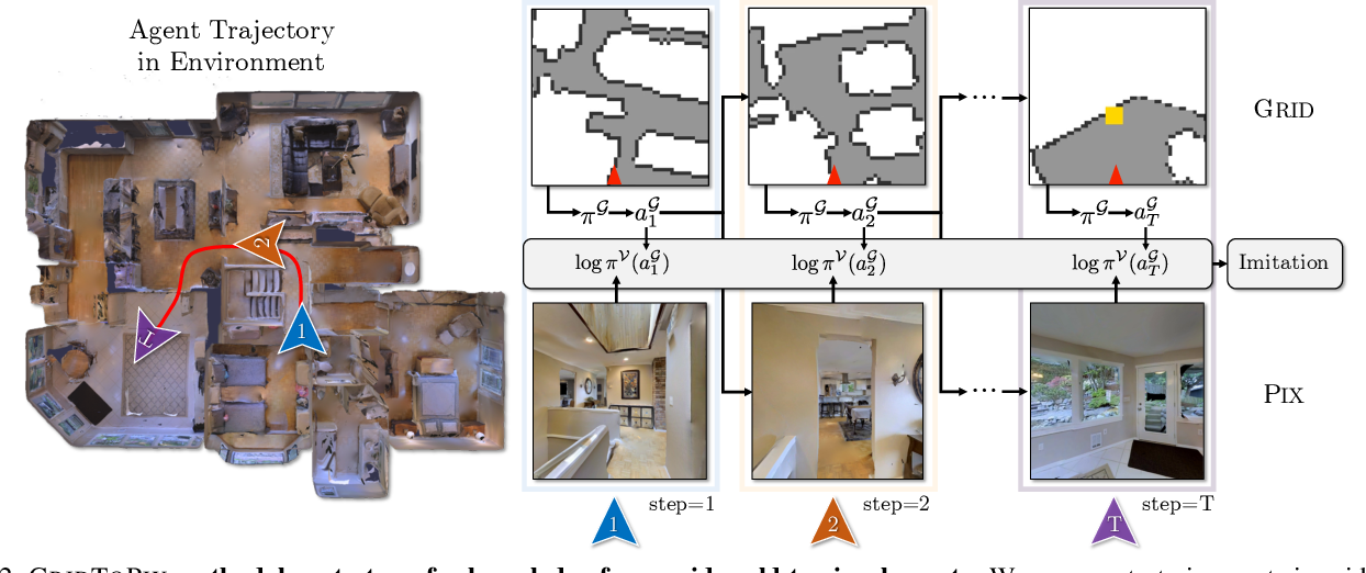 Figure 3 for GridToPix: Training Embodied Agents with Minimal Supervision
