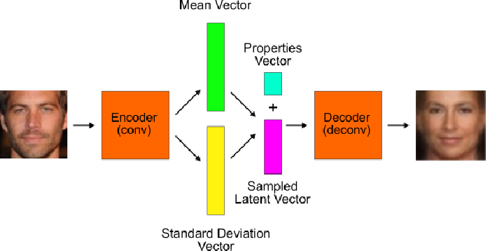 Figure 1 for Learning to Conceal: A Deep Learning Based Method for Preserving Privacy and Avoiding Prejudice