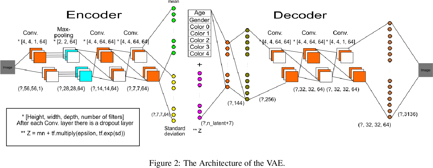 Figure 3 for Learning to Conceal: A Deep Learning Based Method for Preserving Privacy and Avoiding Prejudice