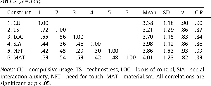 Table 1 Summary statistics, internal consistency estimates, and correlations among constructs (N = 325).