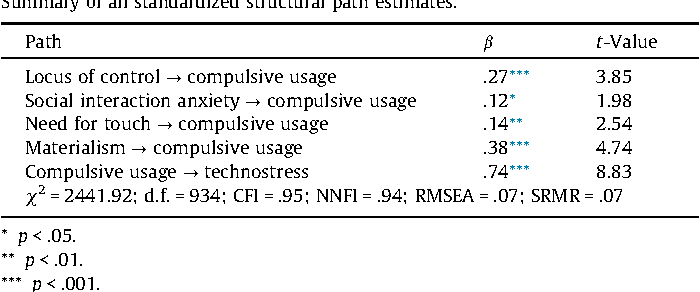 Table 2 Summary of all standardized structural path estimates.