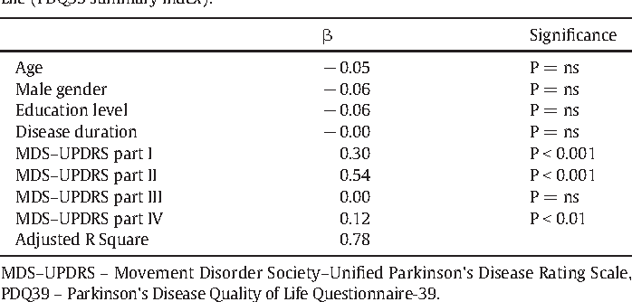 Table 2 from Relationship between the non-motor items of the MDS
