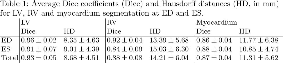 Figure 2 for Automatic Segmentation and Disease Classification Using Cardiac Cine MR Images