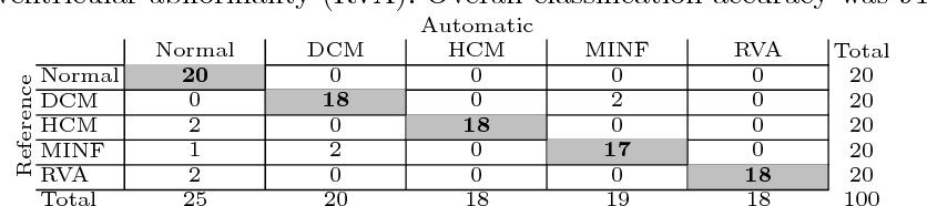 Figure 4 for Automatic Segmentation and Disease Classification Using Cardiac Cine MR Images