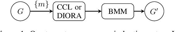 Figure 2 for The Grammar of Emergent Languages