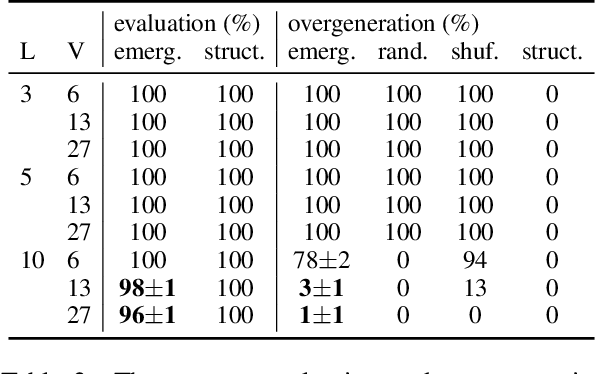 Figure 4 for The Grammar of Emergent Languages
