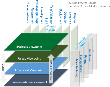 Figure 1 for Virtual Representations for Iterative IoT Deployment