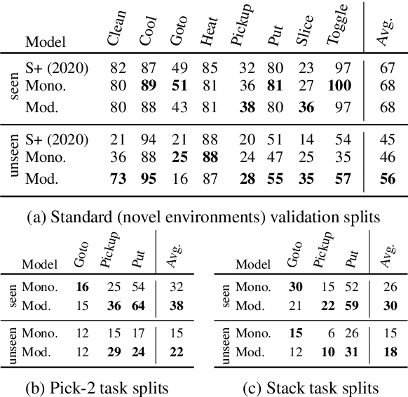 Figure 2 for Modularity Improves Out-of-Domain Instruction Following