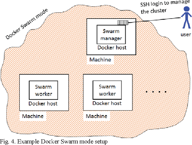 Figure 4 from Distributed MPI cluster with Docker Swarm mode