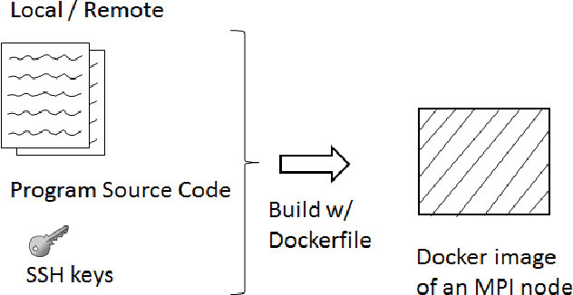 Figure 5 from Distributed MPI cluster with Docker Swarm mode